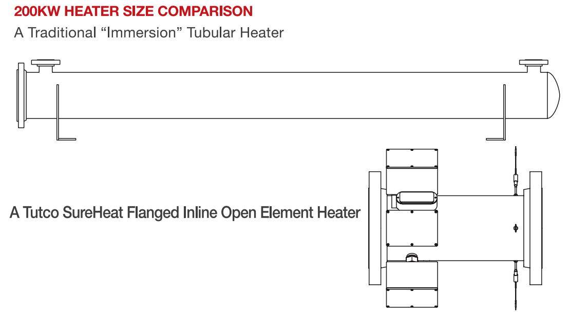 TUTCO SureHeat Flanged Inline Heater Size Comparision